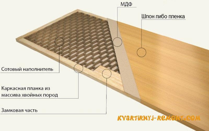 stroyeniye-mezhkomnatnoy-dveri