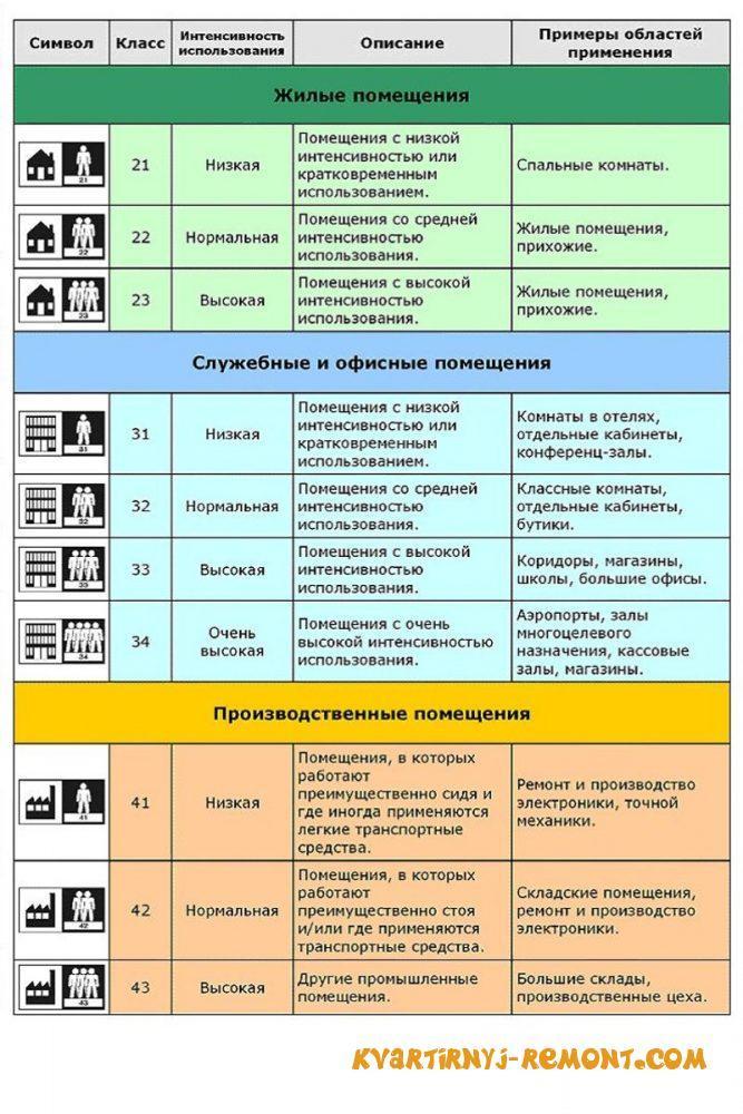 Классификация линолеума