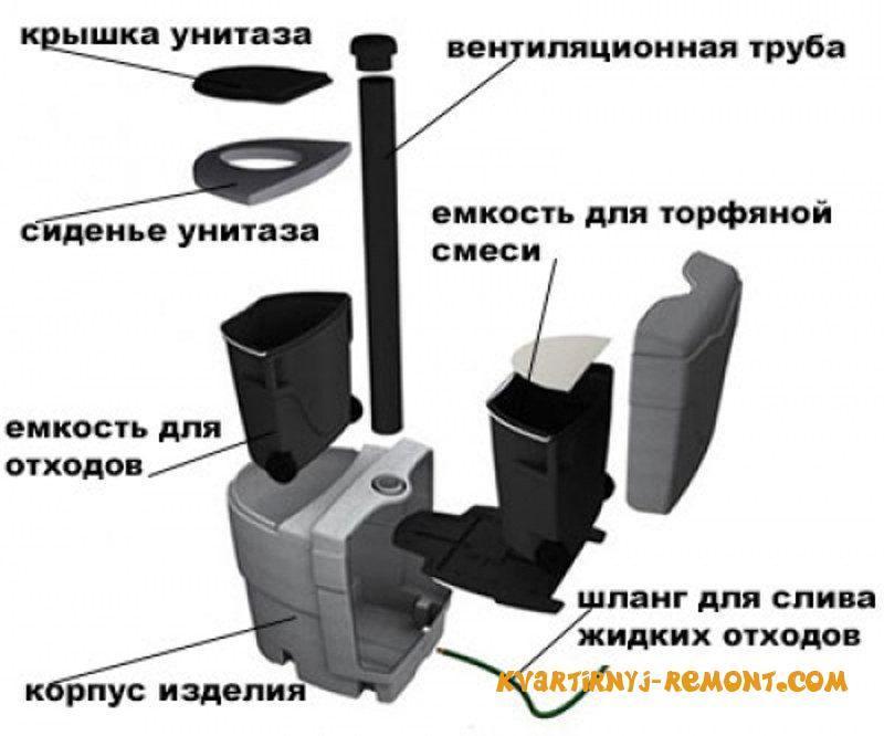 структура торфяного туалета