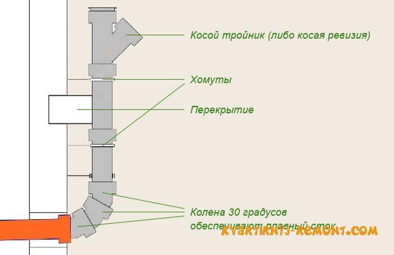 Фрагмент схемы проведения канализационных труб