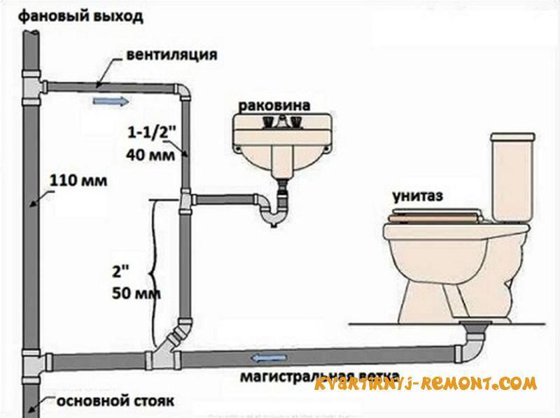 Фрагмент схемы канализации