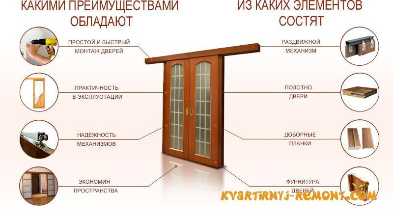 Плюсы раздвижных дверей
