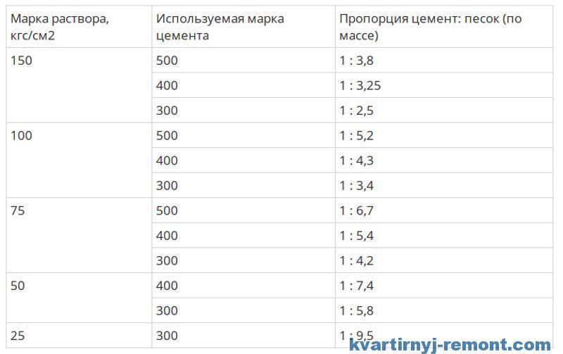 Таблица соотношения песка и цемента в кладочном растворе