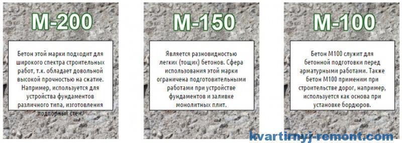 Марки цементного раствора