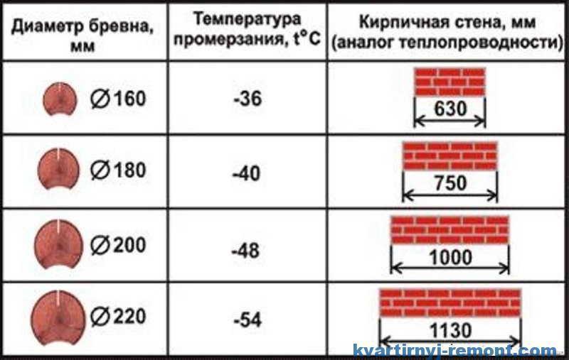 Таблица сравнения теплопроводности бревна с кирпичной кладкой.