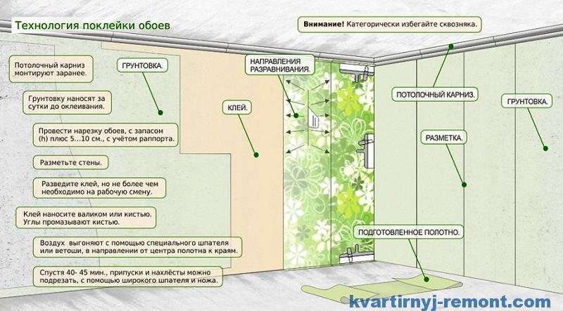 Как поклеить угол виниловыми обоями на флизелиновой основе