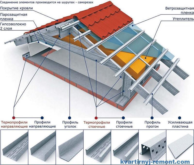 Крыша с металическими стропилами