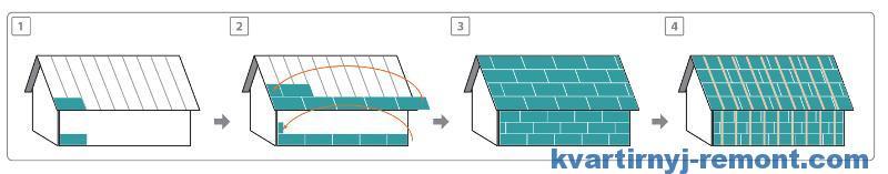 Структура обкладки всего дома