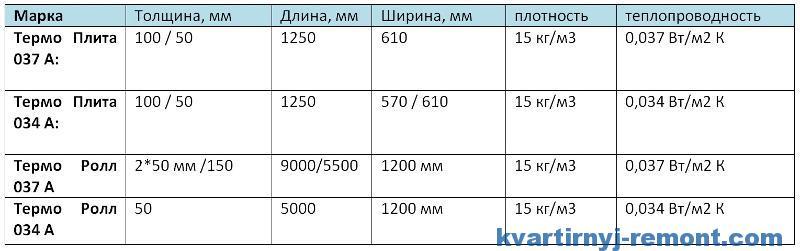 Технические характеристики скатной кровли KNAUF Insulation