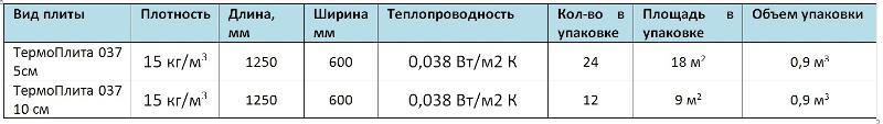 Характеристики KNAUF Insulation Термо Плита 037