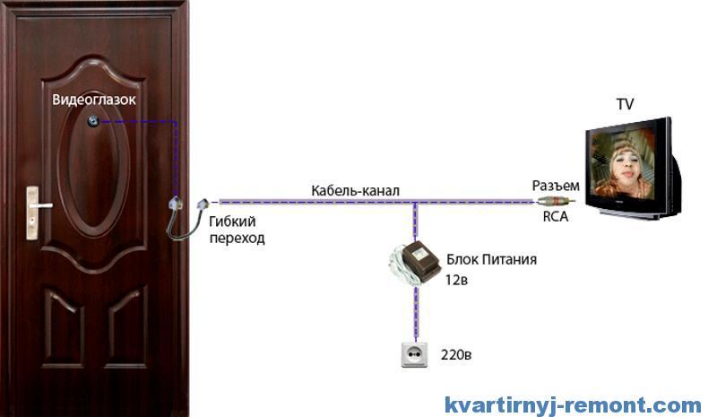 Схема установки проводного видеоглазка