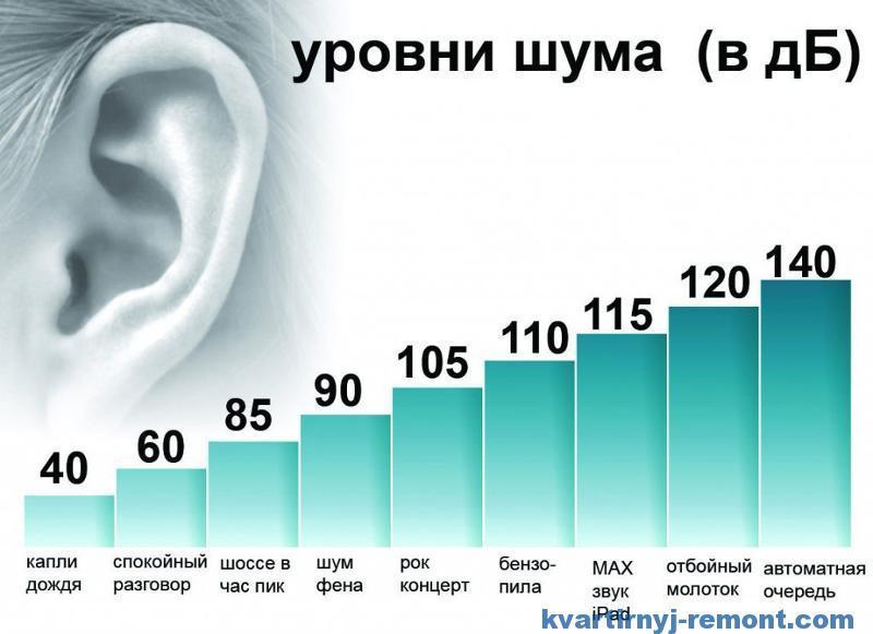 Уровень шума в децибелах