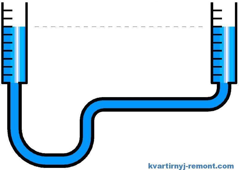Схема работы гидроуровня