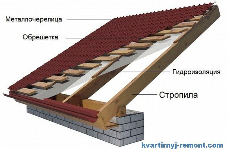 Строительство крыши дома.гидроизоляция наливные полы в промышленности