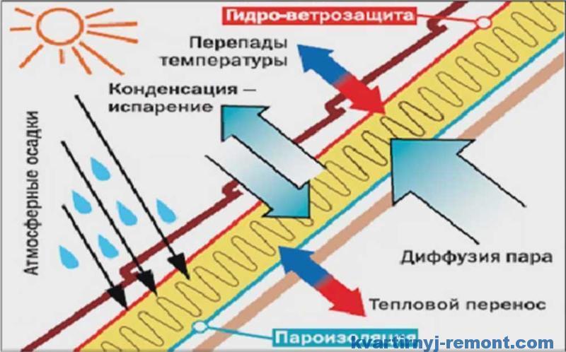 Работа гидро-пароизоляции