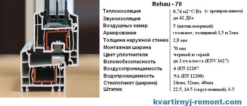 Характеристики Rehau Euro-Design 70