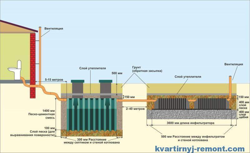 Схема монтажа инфильтратора