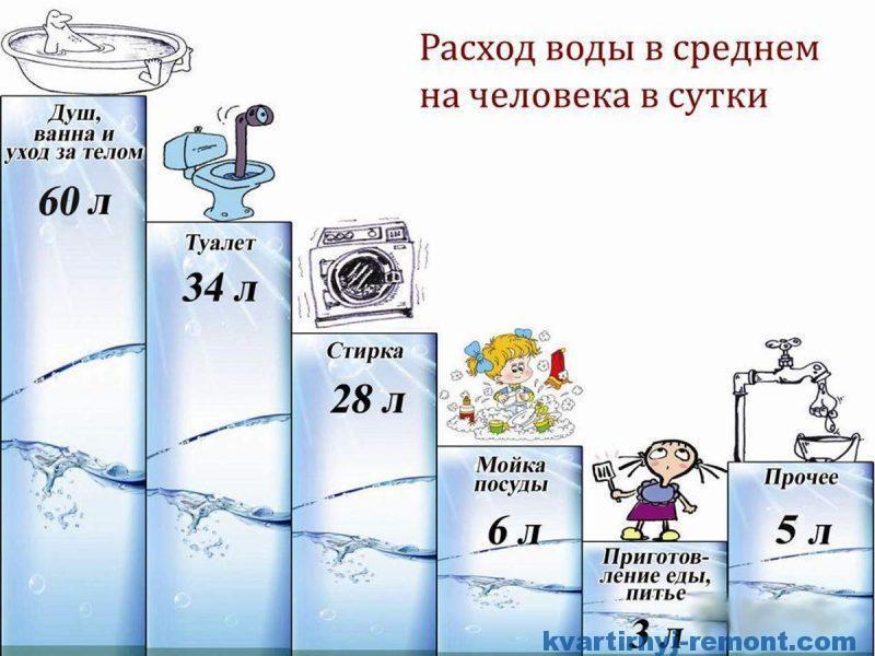Расход воды в среднем на человека в сутки