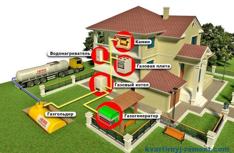 Как подключить природный газ к частному дому