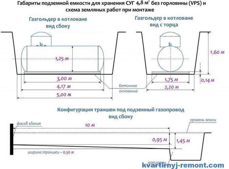 Схема монтажа газгольдера VPS 4850