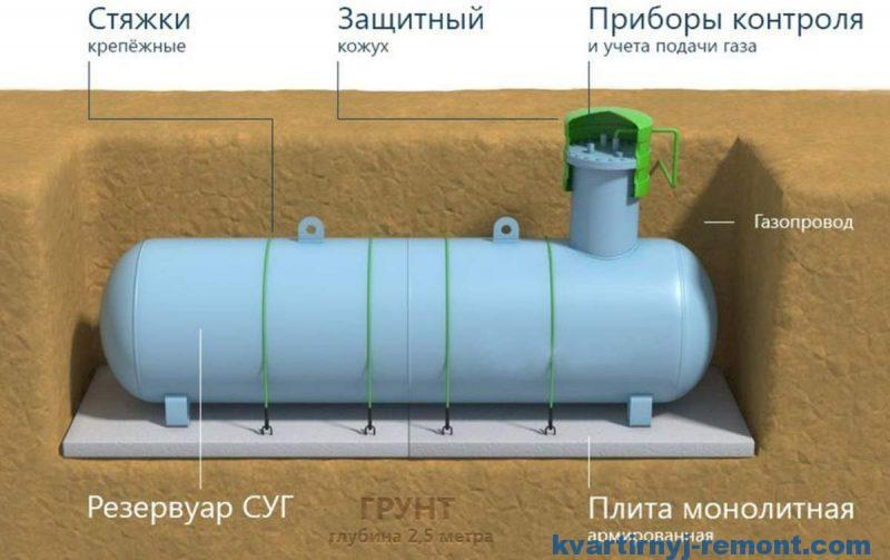 Резервуар для газификации частного дома