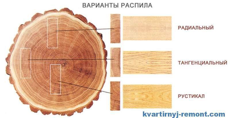 Варианты распила дерева