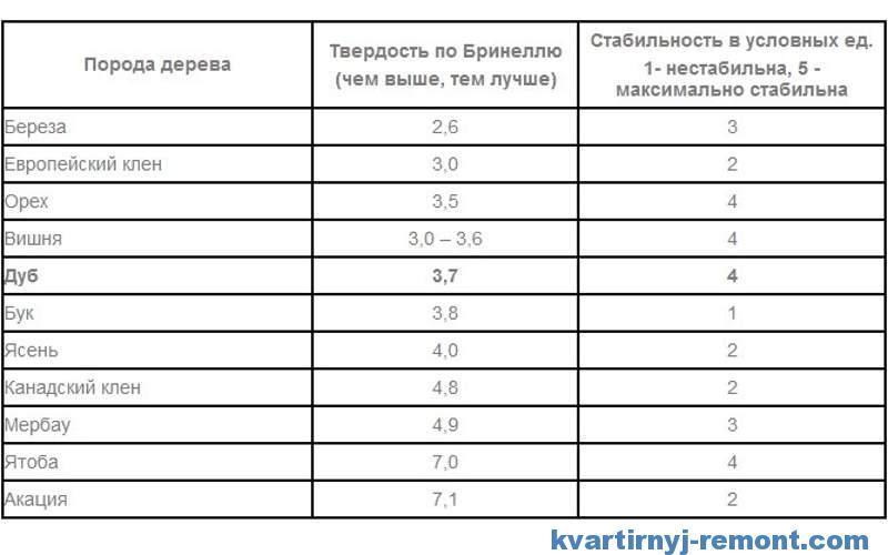 Сравнительная таблица характеристик пород дерева