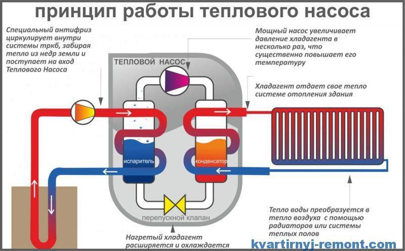 Как работает тепловой насос на отопление
