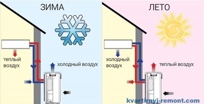 Плюсы теплового насоса