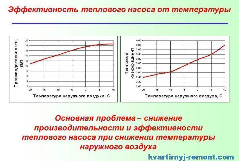 Эффективность теплового насоса