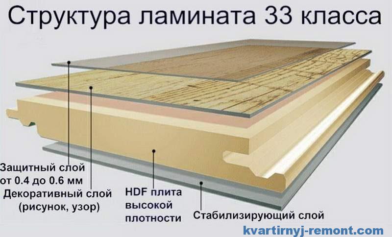 Фото структуры ламината