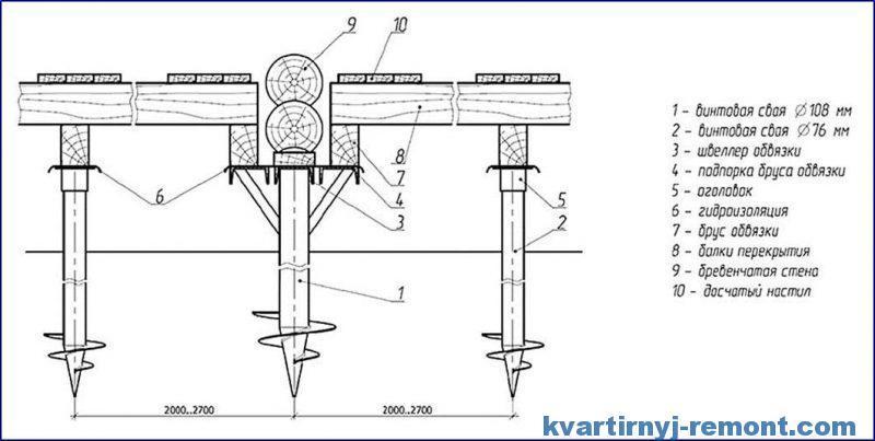 Схема крепления сруба и балок на ростверк