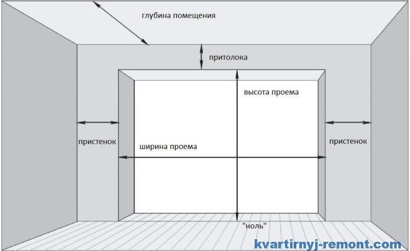 Cхема оконного проема