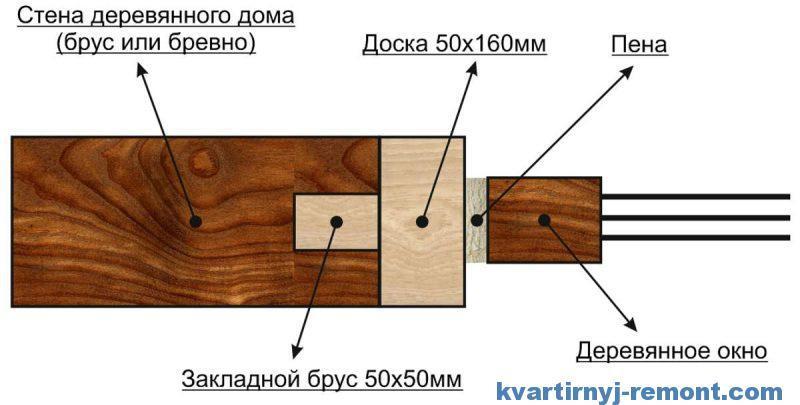 Схема установки в деревянный сруб