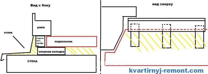 Схема установки на колодки