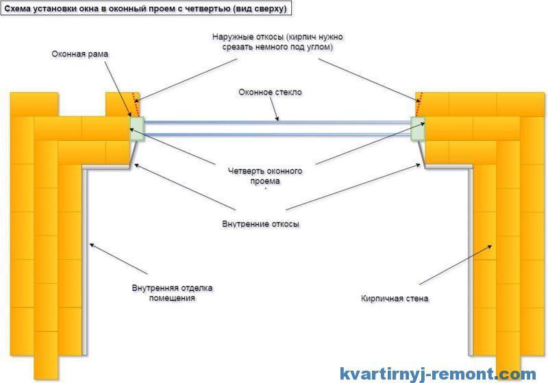 Схема установки в кирпичный проем