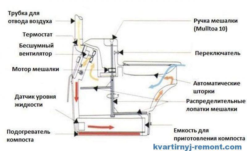 Устройство компостирующего биотуалета