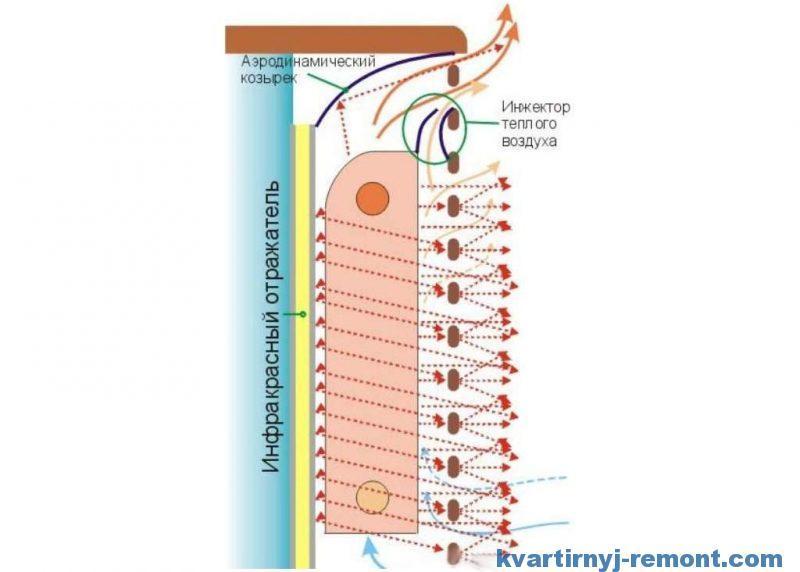 Экран для радиатора отопления с повышенной теплоотдачей