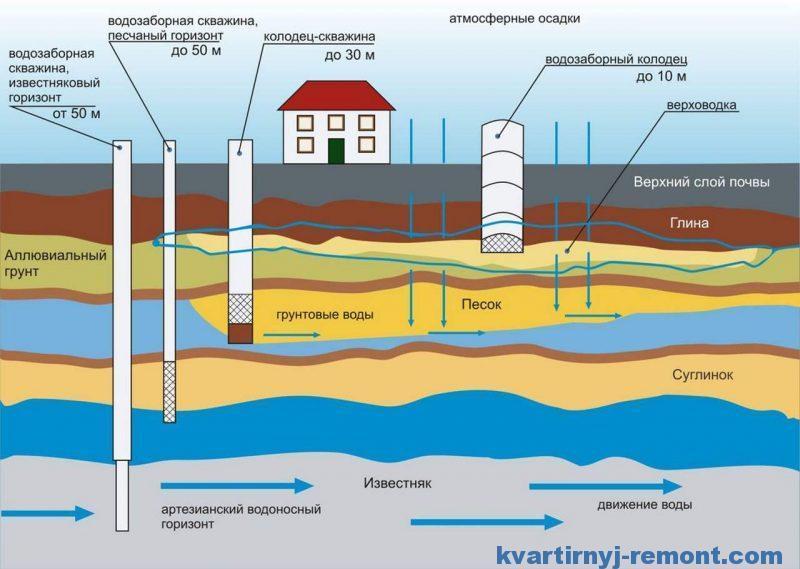 Схема добычи воды в частном доме