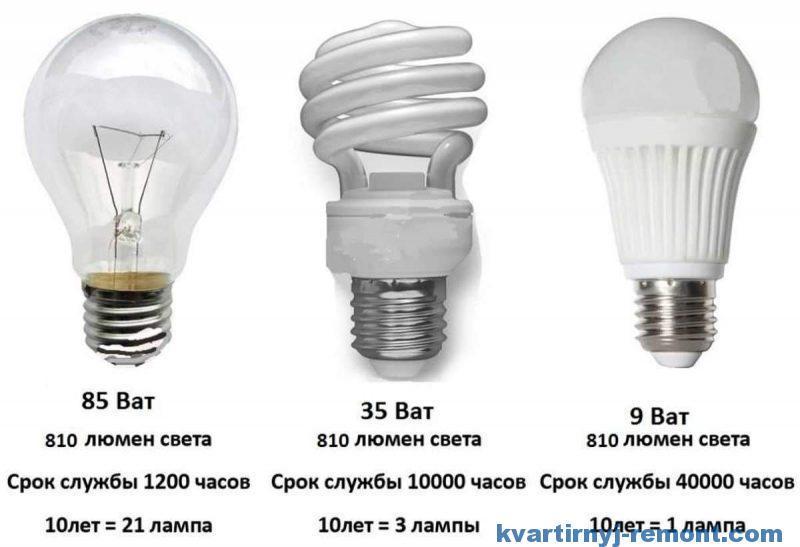 Сравнение ламп для дома