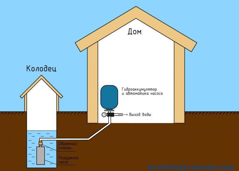 Круглогодичное водоснабжение загородного дома
