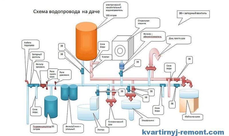 Схема автоматического водоснабжения частного дома