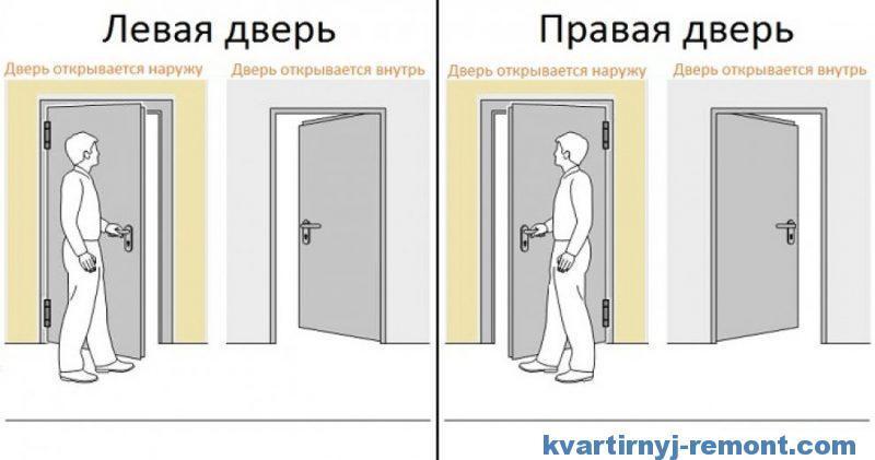 Левая и правая дверь