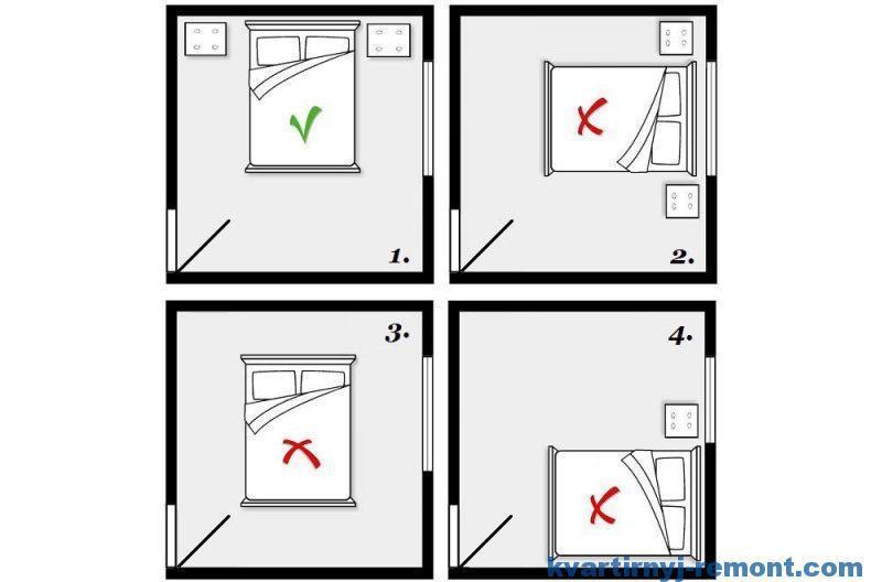 Схема вариантов установки кровати