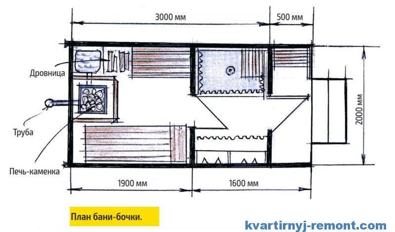 Размеры бани-бочки