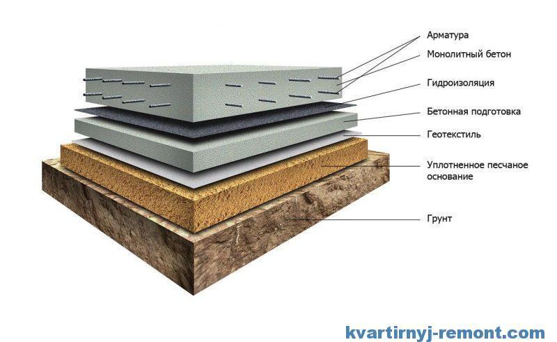 Схема пирога с гидроизоляцией бетонного пола