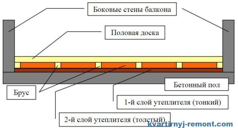 Схема утепления пола в бане