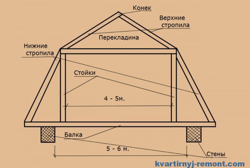Схема ломаной крыши для бани