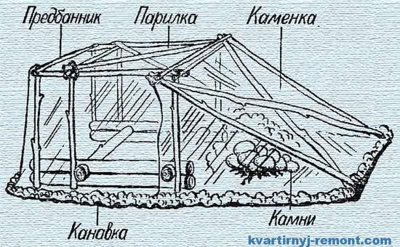 Мобильная баня палатка своими руками