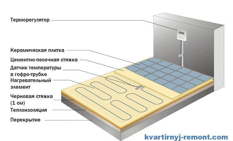 Схема теплого электрического пола в ванной
